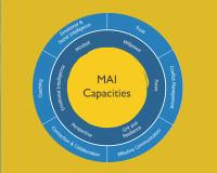 MAI Capacities